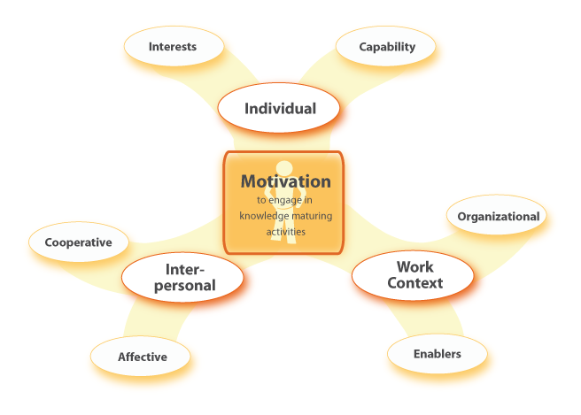The main motiviational factors in a work context